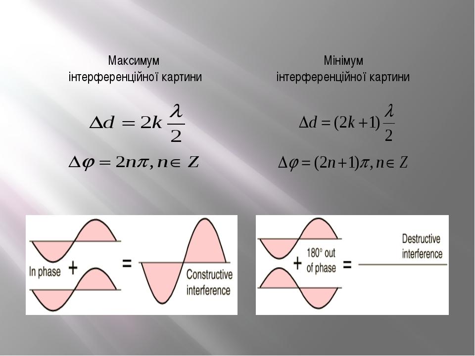 Максимум інтерференційної картини Мінімум інтерференційної картини