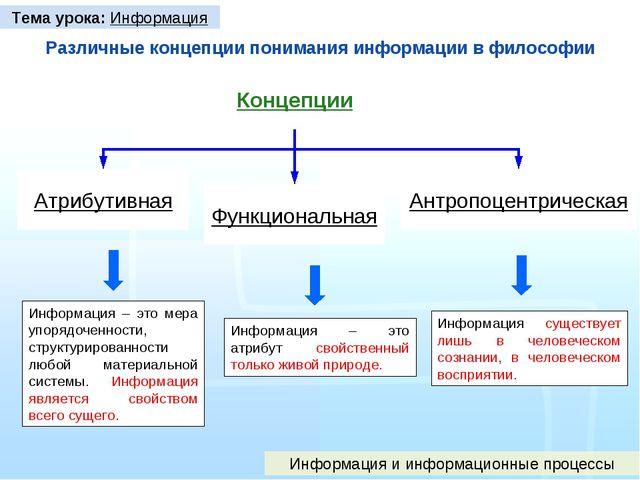 Различные концепции понимания информации в философии Концепции Атрибутивная Ф...