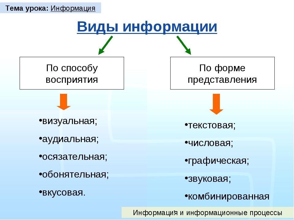 Виды информации По способу восприятия По форме представления Тема урока: Инфо...