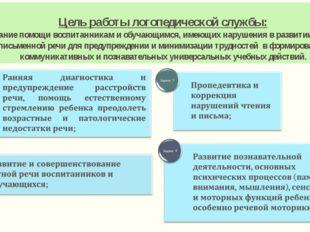 Цель работы логопедической службы: - оказание помощи воспитанникам и обучающи
