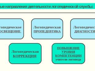 Основные направления деятельности логопедической службы: Логопедическое ПРОСВ