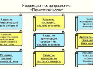 Коррекционное направление «Письменная речь» Развитие фонематического анализа