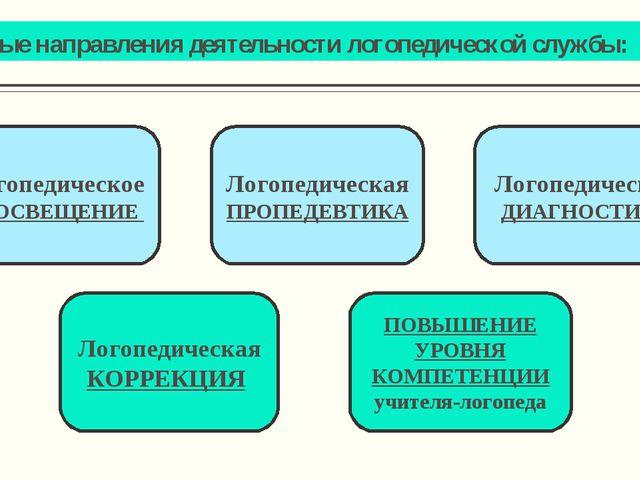 Основные направления деятельности логопедической службы: Логопедическое ПРОСВ...