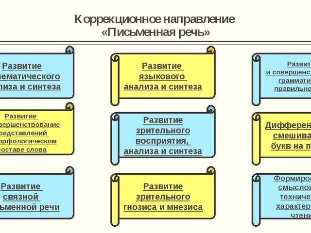 Коррекционное направление «Письменная речь» Развитие фонематического анализа...