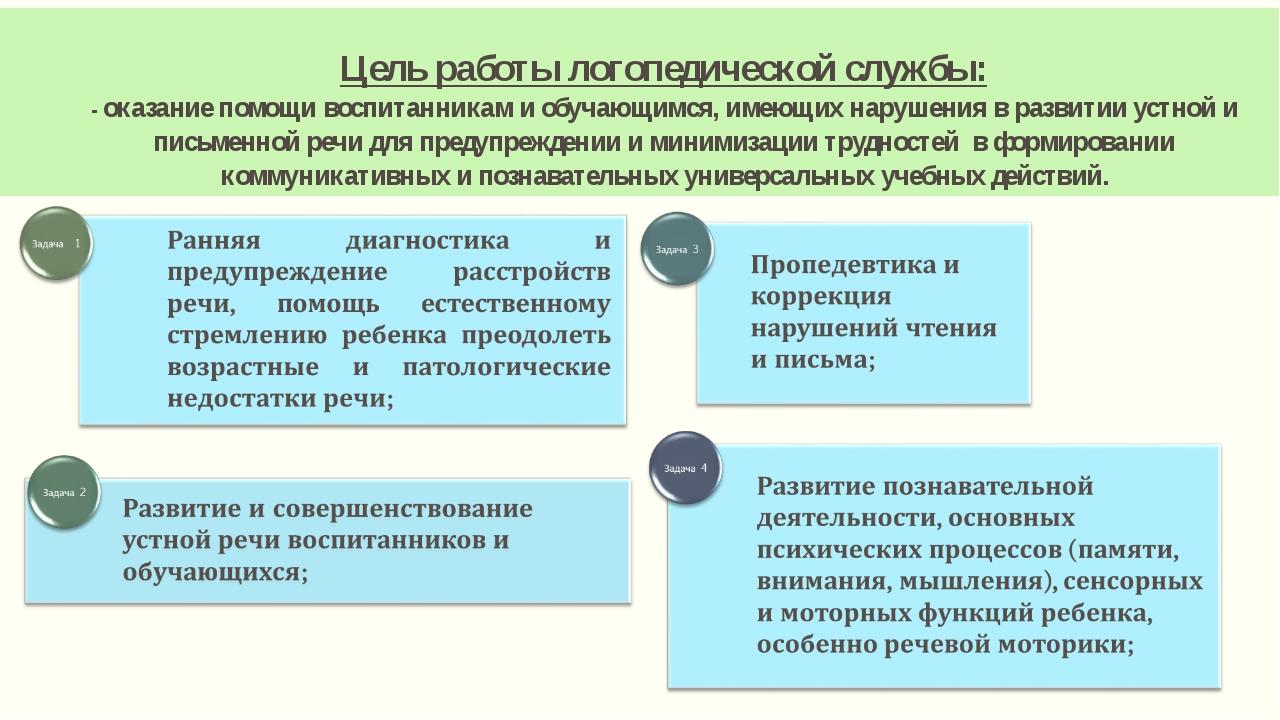 Цель работы логопедической службы: - оказание помощи воспитанникам и обучающи...