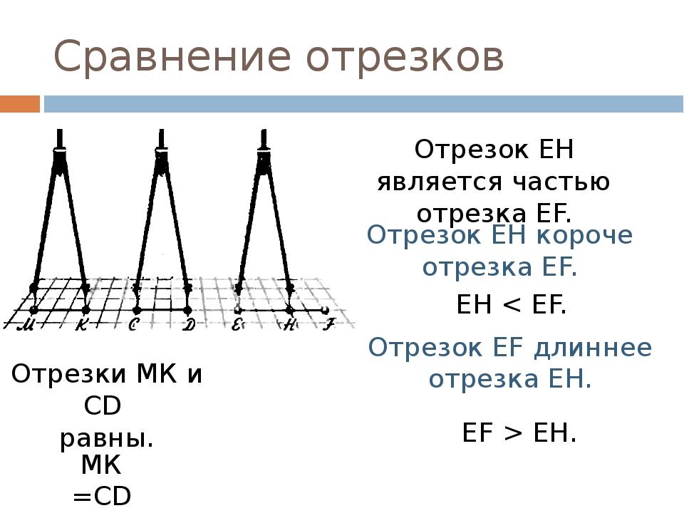 Сравнение отрезков Отрезки МК и СD равны. МК =СD Отрезок EH является частью о...