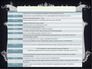 ДОСТИЖЕНИЯ СОВРЕМЕННОГО КАЗАХСТАНА год достижения 1991 год принят закон о гос