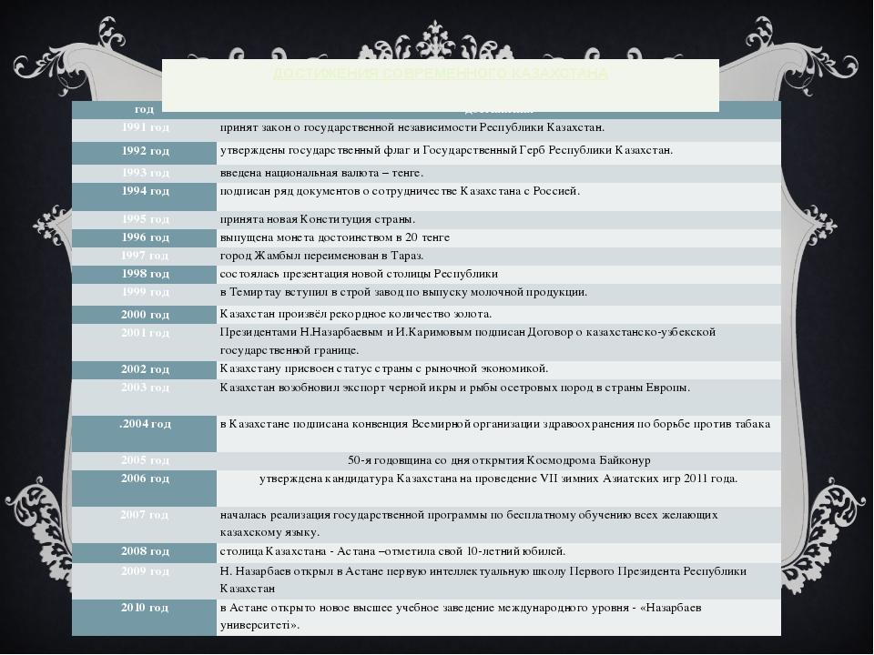 ДОСТИЖЕНИЯ СОВРЕМЕННОГО КАЗАХСТАНА год достижения 1991 год принят закон о гос...