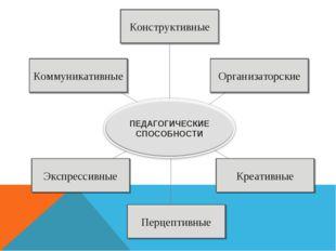 Конструктивные Коммуникативные Организаторские Экспрессивные Перцептивные Кре