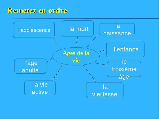Remetez en ordre Ages de la vie l'adolescence l'âge adulte la vieillesse le t...