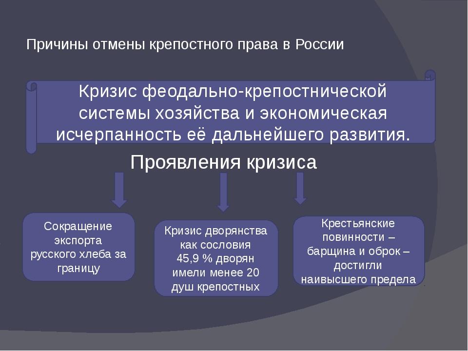 Причины отмены крепостного права в России Проявления кризиса Кризис феодально...