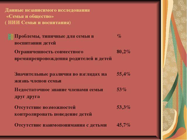 Данные независимого исследования «Семья и общество» ( НИИ Семьи и воспитания...