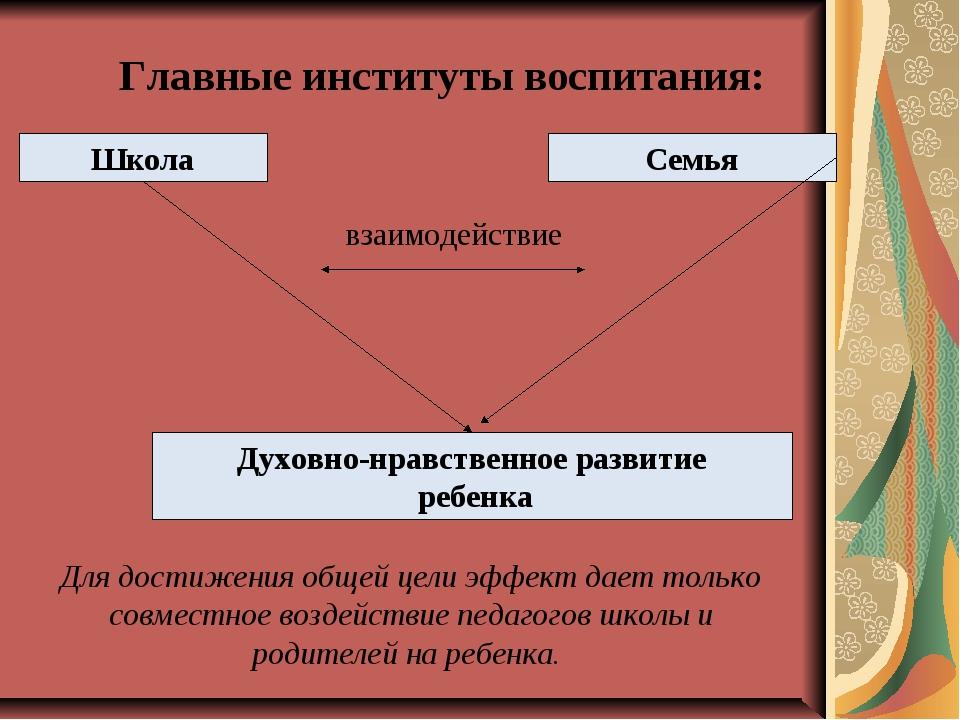 Главные институты воспитания: Школа Семья взаимодействие Духовно-нравственное...