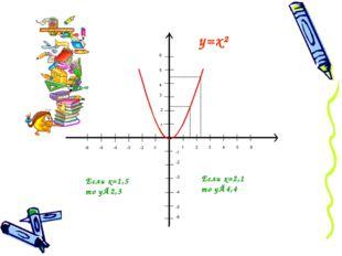 Если х=1,5 то у≈2,3 Если х=2,1 то у≈4,4 у=х²