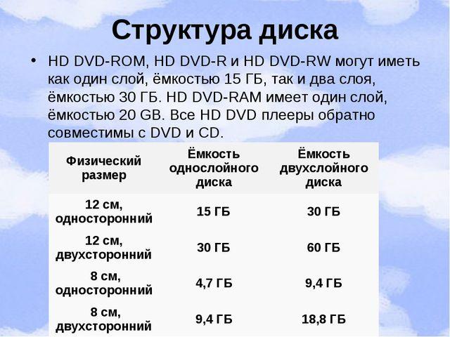 Структура диска HD DVD-ROM, HD DVD-R и HD DVD-RW могут иметь как один слой, ё...