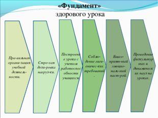 «Фундамент» здорового урока Пра-вильная органи-зация учебной деятель-ности. С