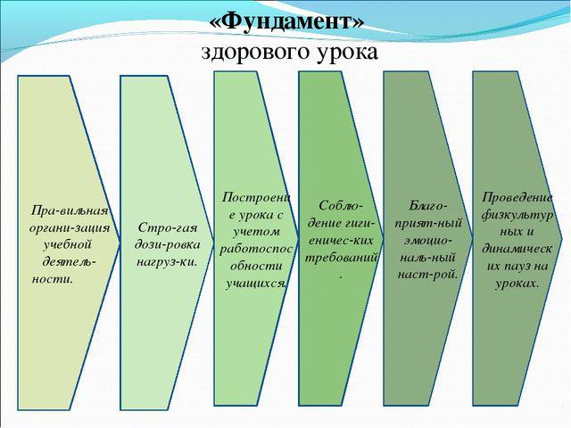 «Фундамент» здорового урока Пра-вильная органи-зация учебной деятель-ности. С...