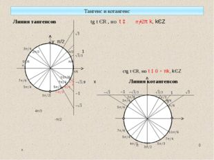 Тангенс и котангенс Линия тангенсов tg t ЄR , но t ‡ + π k, kЄZ у π/2 2π/3 π