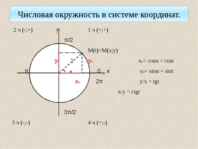 Числовая окружность в системе координат. 2 ч (-;+) у 1 ч (+;+) π/2 М(t)=M(x;...