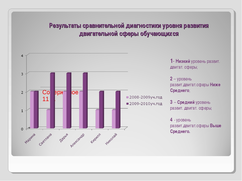 Результаты сравнительной диагностики уровня развития двигательной сферы обуча...