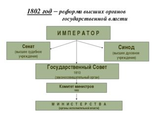 1802 год – реформа высших органов государственной власти И М П Е Р А Т О Р Се