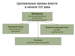 Центральные органы власти в начале XIX века Император (Носитель верховной вла