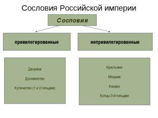 Сословия Российской империи Сословия привилегированные непривилегированные Дв