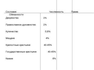 Сословия Численность Права Обязанности Дворянство1% Православное духовенс