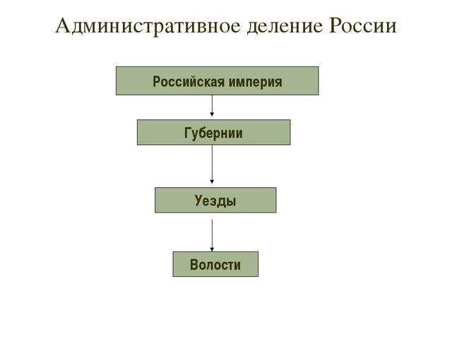 Административное деление России Российская империя Губернии Уезды Волости