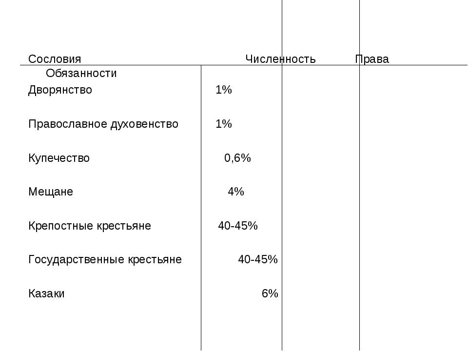 Сословия Численность Права Обязанности Дворянство1% Православное духовенс...