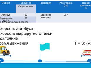 Модель №3 Математическая модель V1 – скорость автобуса V2 – скорость маршрутн