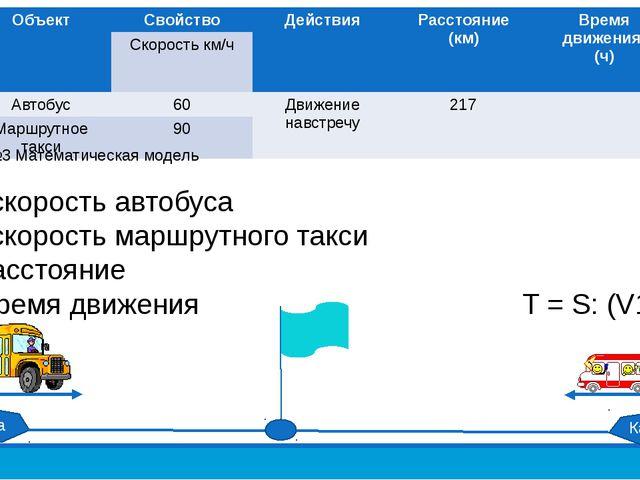 Модель №3 Математическая модель V1 – скорость автобуса V2 – скорость маршрутн...