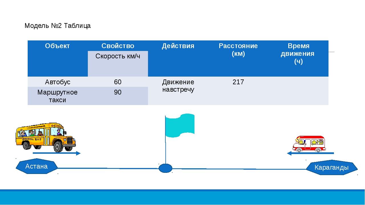 Астана Караганды Модель №2 Таблица Объект Свойство Действия Расстояние (км) В...