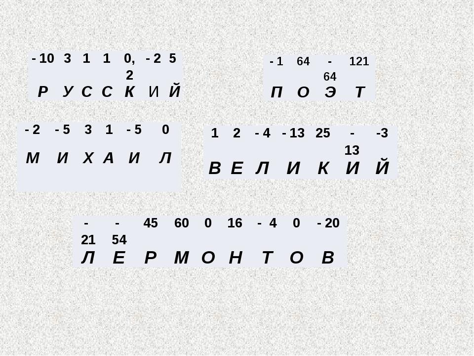 - 10 3 1 1 0,2 - 2 5 Р У С С К И Й - 2 - 5 3 1 - 5 0 М И Х А И Л 1 2 - 4 - 13...