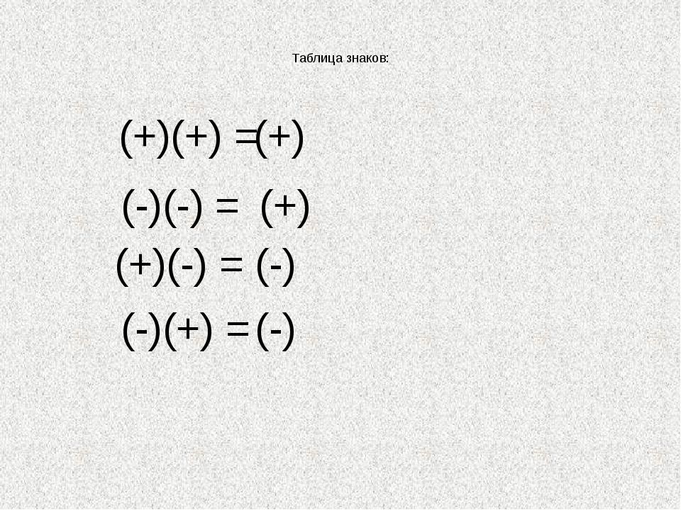 Таблица знаков: (+)(+) = (+) (-)(-) = (+) (+)(-) = (-) (-)(+) = (-)