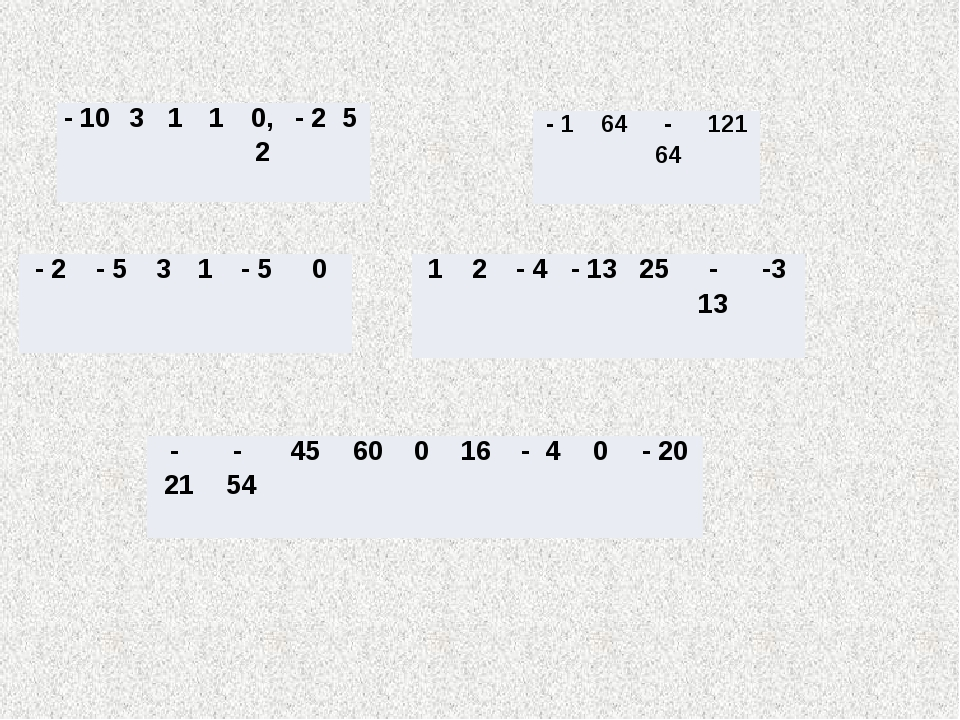 - 10 3 1 1 0,2 - 2 5 - 2 - 5 3 1 - 5 0 1 2 - 4 - 13 25 - 13 -3 - 1 64 - 64 12...