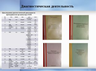 Диагностическая деятельность Циклограмма диагностической деятельности препода