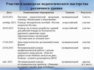 Участие в конкурсах педагогического мастерства различного уровня Дата Наимен