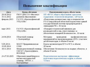 Повышение квалификации ДатаЦентр обученияНаименование курса, объем часов. 2