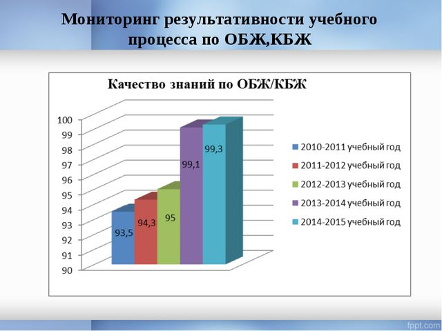 Мониторинг результативности учебного процесса по ОБЖ,КБЖ