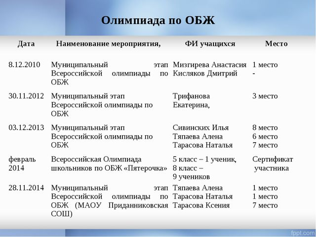 Олимпиада по ОБЖ Дата Наименование мероприятия, ФИ учащихсяМесто 8.12.2010...