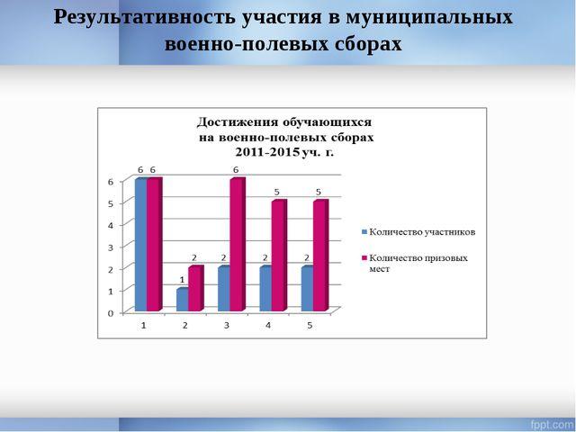 Результативность участия в муниципальных военно-полевых сборах