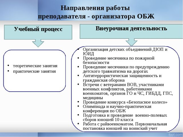 Направления работы преподавателя - организатора ОБЖ Внеурочная деятельность У...
