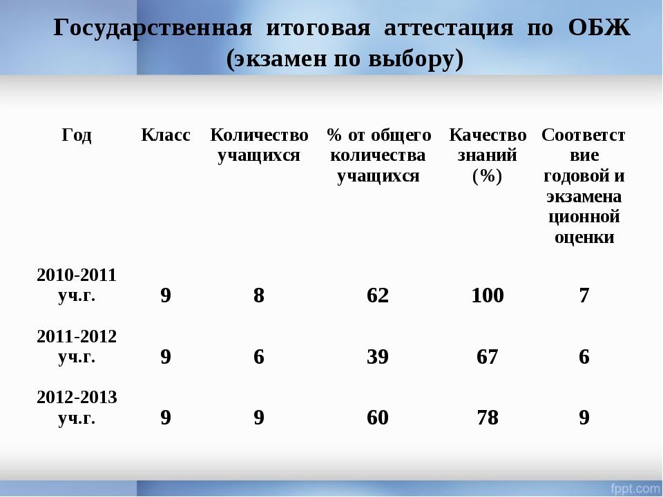 Государственная итоговая аттестация по ОБЖ (экзамен по выбору) ГодКлассКоли...