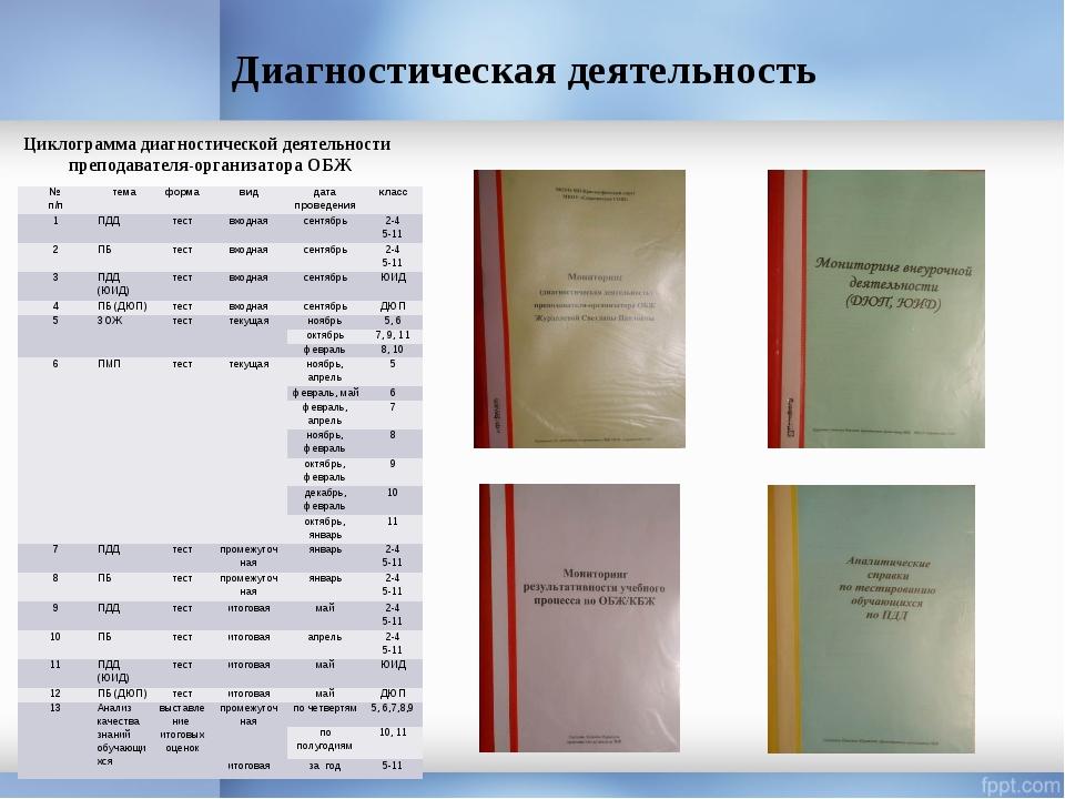 Диагностическая деятельность Циклограмма диагностической деятельности препода...