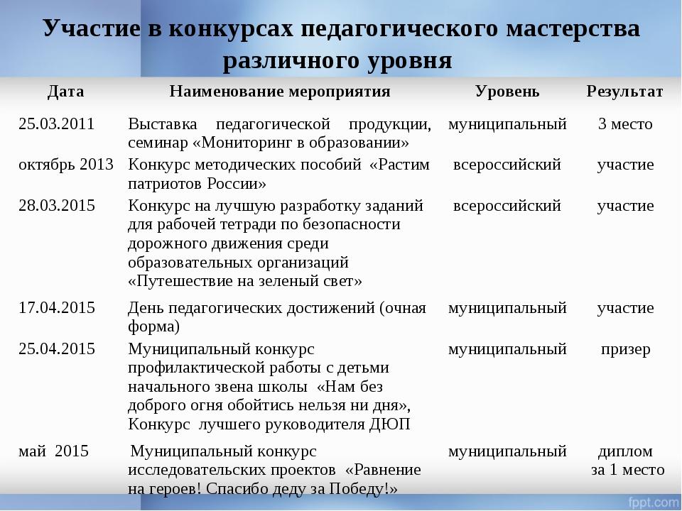 Участие в конкурсах педагогического мастерства различного уровня Дата Наимен...