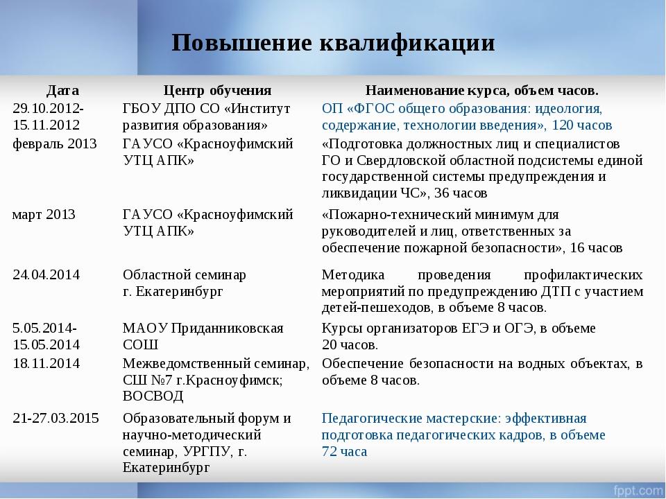 Повышение квалификации ДатаЦентр обученияНаименование курса, объем часов. 2...