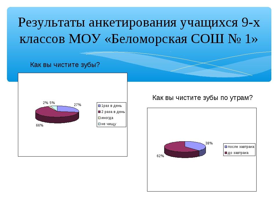 Результаты анкетирования учащихся 9-х классов МОУ «Беломорская СОШ № 1» Как в...