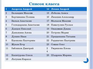 Список класса 1 Андреев Андрей 14 Левин Андрей 2 БаландинМаксим 15 ЛобковаАли