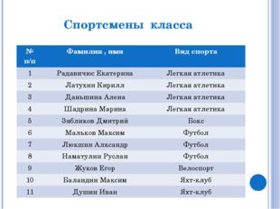 Спортсмены класса №п/п Фамилия , имя Вид спорта 1 РадавичюсЕкатерина Легкая а
